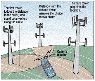 localização celular triangulação antenas