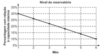6844e3250f4 ENEM 2016 Um dos grandes desafios do Brasil é o gerenciamento dos ...