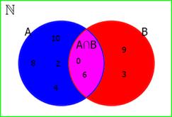 Fuvest 2018 dentre os candidatos que fizeram provas de matemtica com essas noes em mente podemos resolver o problema utilizando o diagrama de venn para nos auxiliar ccuart Choice Image