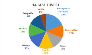 Análise do edital da Fuvest medicina – Pinheiros, Bauru, Ribeirão Preto