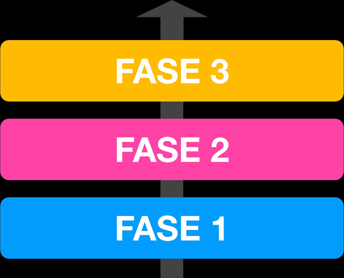 3 fases do estudo pra passar em vestibulares concorridos