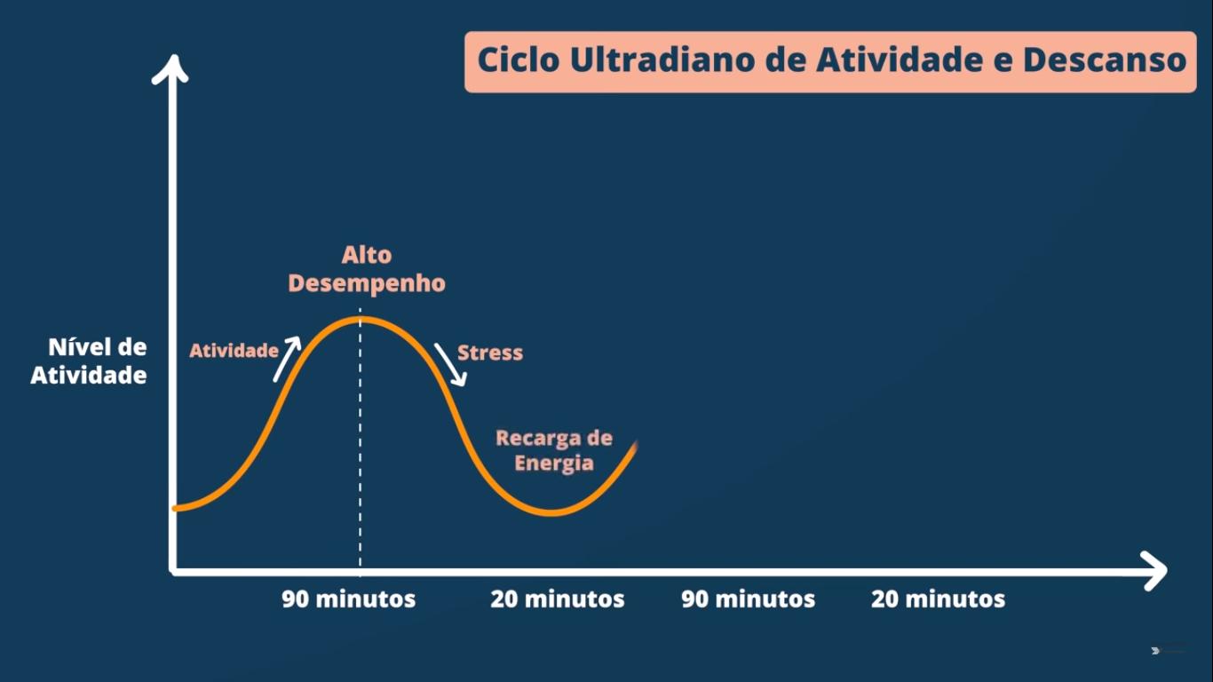 Como ter mais energia para estudar: ciclo ultradiano